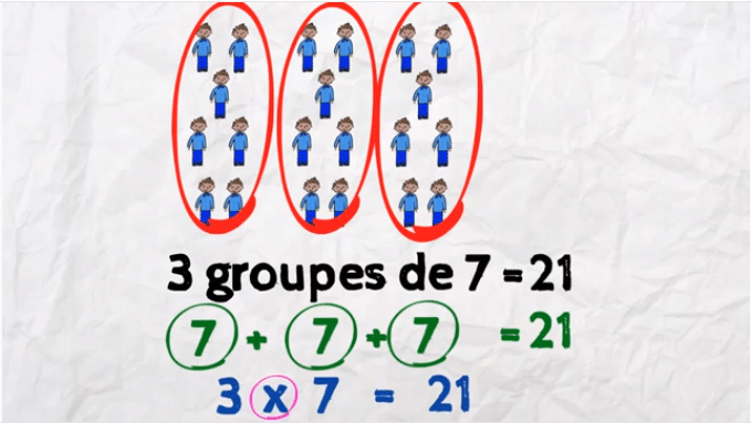 les additions sont des multiplications