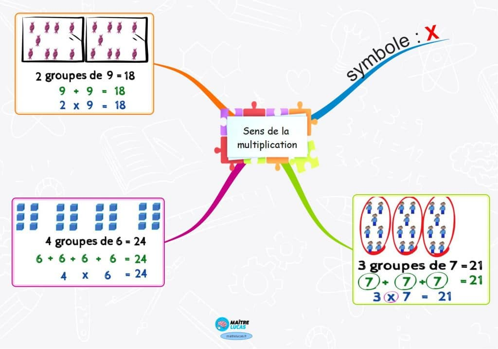 carte mentale sens de la multiplication